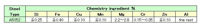 Aluminum A5052 Composition